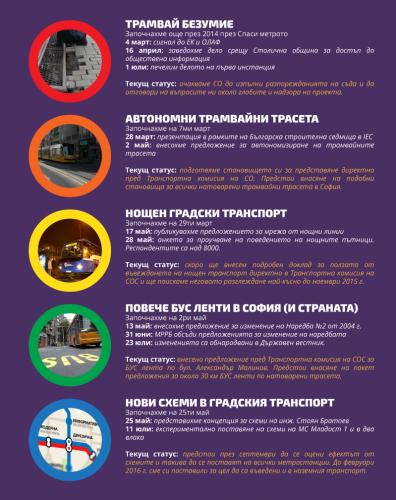 """Отчет на свършеното за първите 6 месеца от съществуването на """"Спаси София""""."""