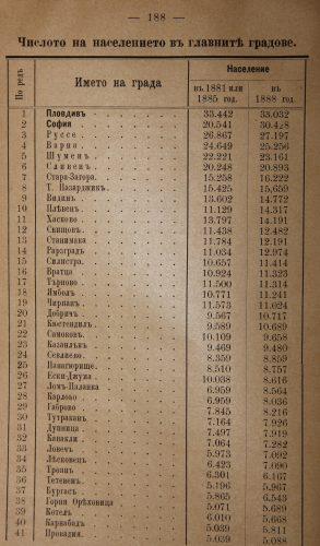 Население на българските градове през 1888 година